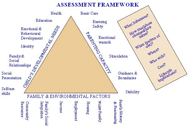 Assessment Framework Triangle.